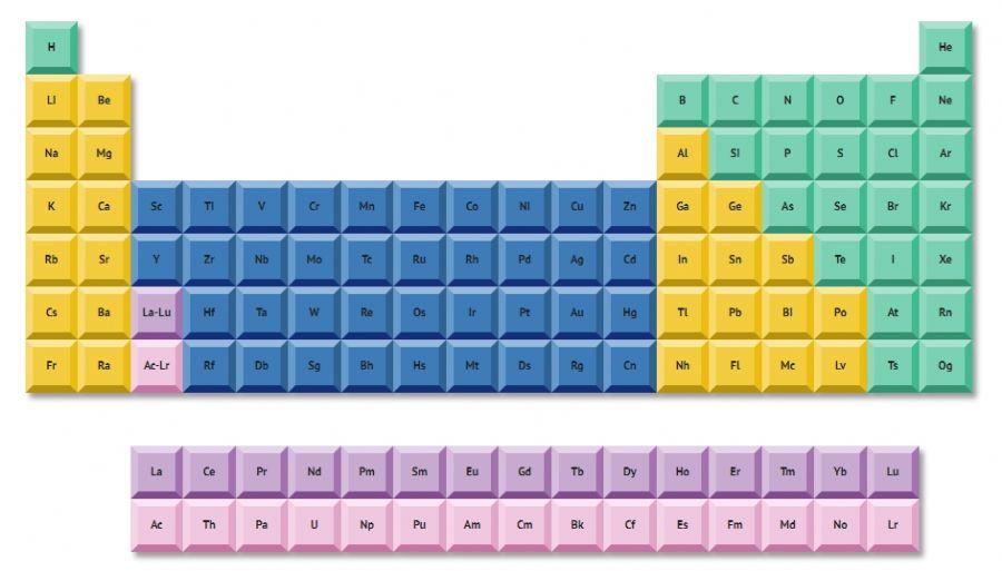 Actinium Aluminum Americium  Antimony, Argon, Arsenic, Astatine