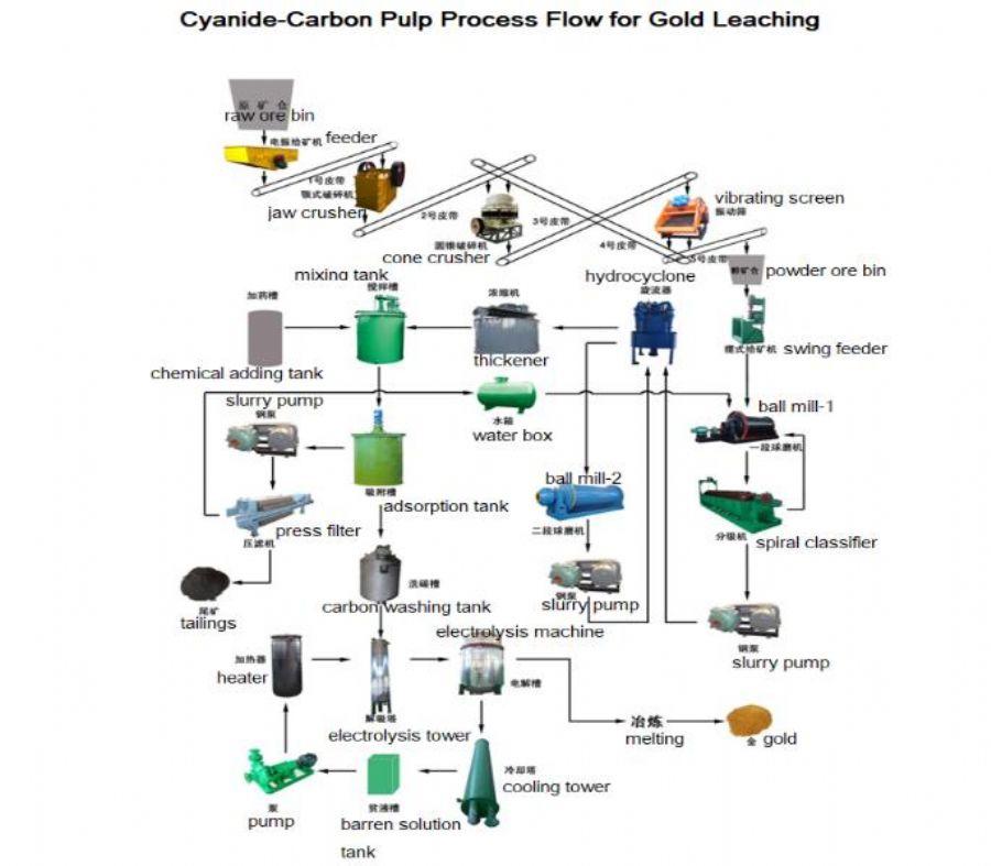 CIP/CIL Machine