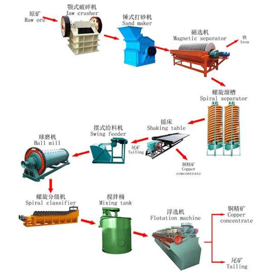 Copper Ore Processin