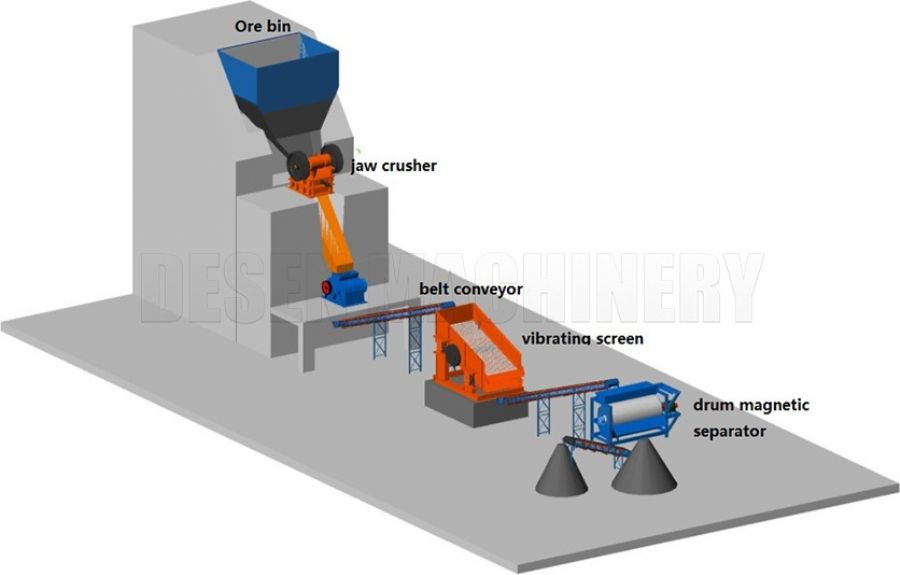 Manganese Ore Processing Plant